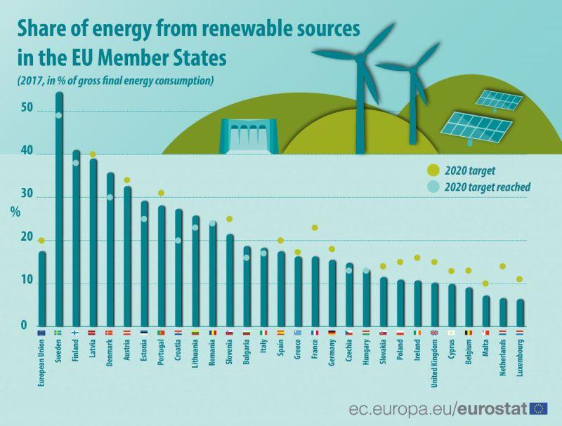 България е изпълнила целта си за дял на възобновяемата енергия за 2020 г.